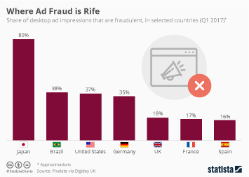 Infographic: Where Ad Fraud is Rife | Statista