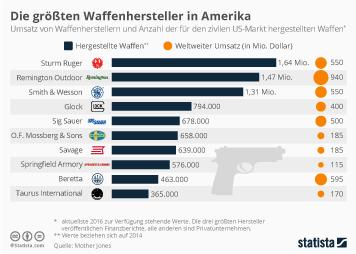 Infografik - Die groeßten Hersteller von Handfeuerwaffen in Amerika