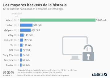 Infografía: El hackeo de Yahoo lleva los robos masivos de datos a una nueva dimensión | Statista