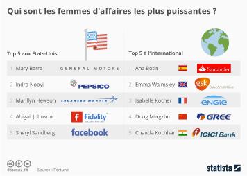 Infographie: Qui sont les femmes d'affaires les plus puissantes ?   Statista