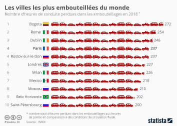 Infographie - heures perdues embouteillages
