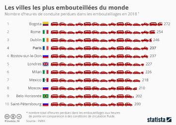 Infographie: Les villes les plus embouteillées du monde  | Statista