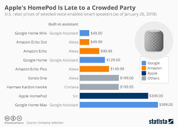 Infographic - Smart speaker prices