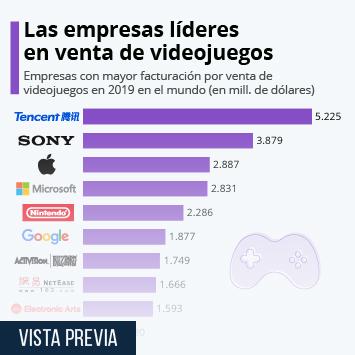 Los fabricantes de videojuegos que más dinero se embolsan