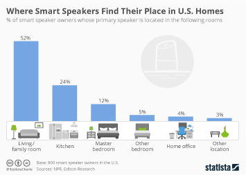 Infographic - Smart speaker location in US homes