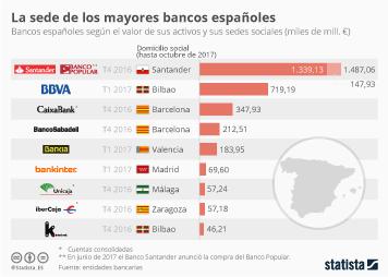Infografía: ¿Dónde tienen su sede los bancos españoles?  | Statista
