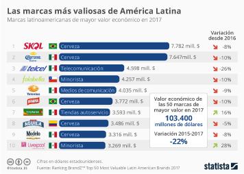 Infografía - Las marcas de cerveza, las más valiosas de América Latina