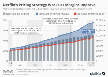 Infographic: Netflix's Pricing Strategy Works as Margins Improve   Statista