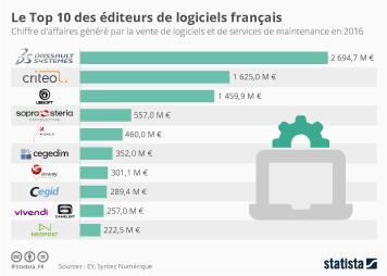 Infographie: Le Top 10 des éditeurs de logiciels français  | Statista