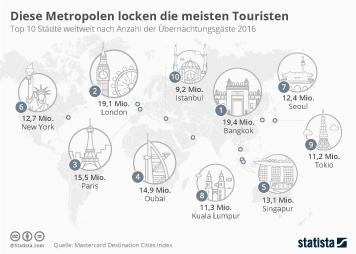 Infografik - Diese Metropolen locken die meisten Touristen