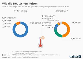 Link zu Wie Deutschland heizt Infografik
