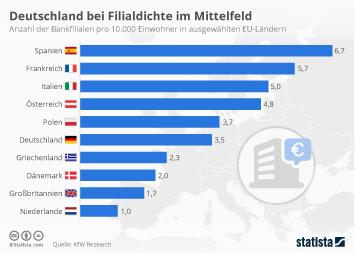 Infografik - Deutschland bei Filialdichte im Mittelfeld