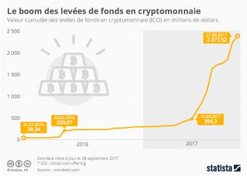 Infographie - Le boom des levées de fonds en cryptomonnaie