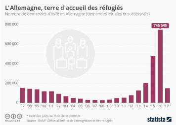 Infographie - L'Allemagne, terre d'accueil des réfugiés