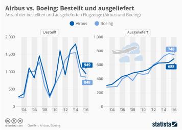 Infografik - Bestellte und ausgelieferte Flugzeuge Boeing und Airbus