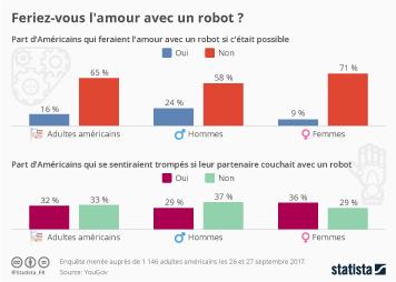 Infographie - Feriez-vous l'amour avec un robot ?