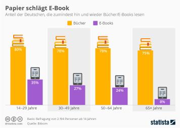 Infografik: Papier schlägt E-Book | Statista