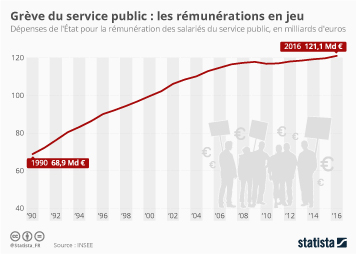 Infographie: Grève du service public : les rémunérations en jeu | Statista