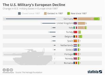 Infographic - The U.S. Military's European Decline