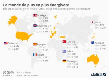 Infographie: Le monde de plus en plus énergivore  | Statista