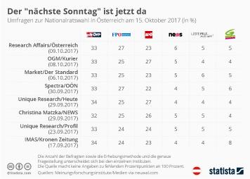 Infografik - Der