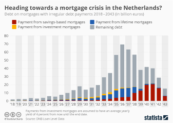 Infographic: Heading Towards A Mortgage Crisis In The Netherlands? | Statista