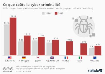 Infographie - Le coût de la cyber-criminalité