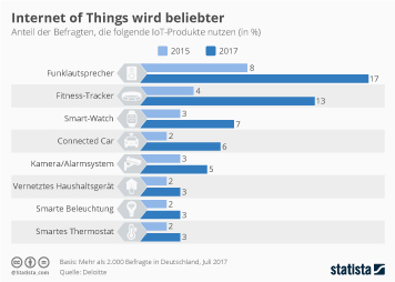 Infografik - Internet of Things wird beliebter