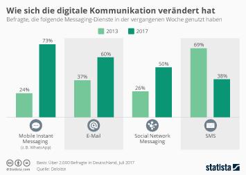 Infografik - Wie sich die digitale Kommunikation verändert hat
