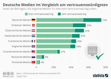 Infografik - vertrauenswürdigkeit von deutschen und internationalen Medien