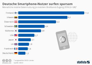 Infografik - Datennutzung je mobilem Breitband Zugang in ausgewählten Ländern