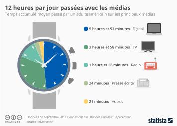 Infographie - 12 heures par jour passées avec les médias