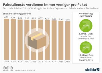 Infografik - Paketdienste verdienen immer weniger pro Paket