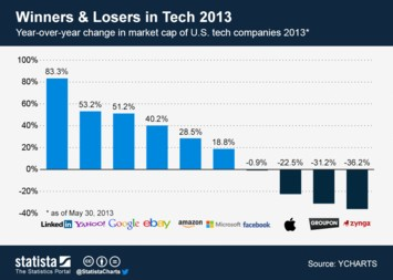 Infographic: Winners and Losers in Tech 2013 | Statista