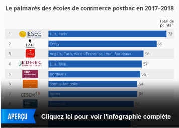 Infographie - Le palmarès des écoles de commerce postbac en 2017-2018