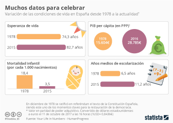 Infografía: Muchos datos para celebrar   Statista