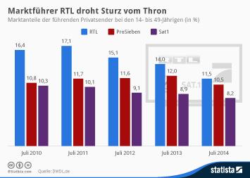 Fernsehsender Infografik - Marktführer RTL droht Sturz vom Thron