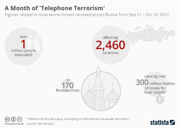 Infographic: A Month of 'Telephone Terrorism' | Statista