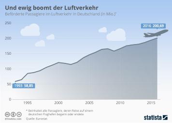 Infografik - Beförderte Passagiere im Luftverkehr