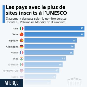 Infographie - Les pays comptant le plus de sites protégés par l'Unesco