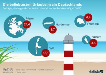 Infografik - Die beliebtesten Urlaubsinseln Deutschlands
