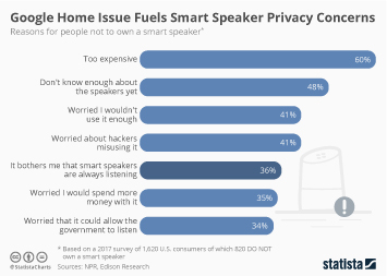 Infographic: Google Home Issue Fuels Smart Speaker Privacy Concerns | Statista
