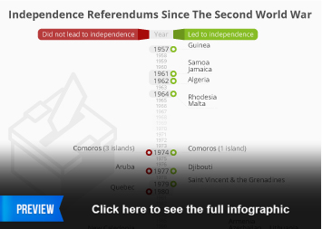 Independence Referendums Since The Second World War