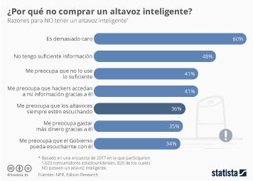 Infografía: ¿Te espía tu altavoz?  | Statista
