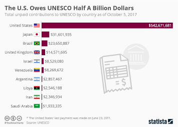 Infographic - The U.S. Owes UNESCO Half A Billion Dollars