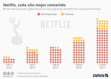 Infografía - Netflix, no solo una plataforma de vídeos
