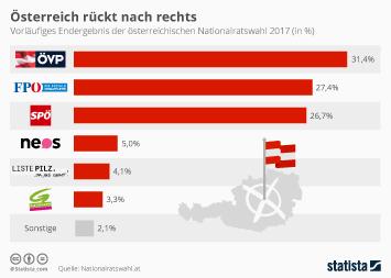 Infografik - Ergebnis Nationalratswahl in Österreich
