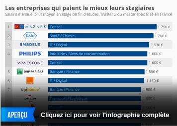 Infographie: Les entreprises qui paient le mieux leurs stagiaires   Statista