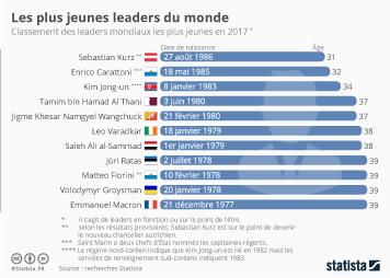 Infographie - Les plus jeunes dirigeants politiques du monde