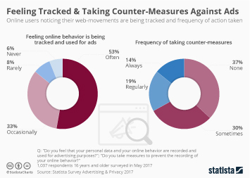 Infographic - Feeling Tracked & Taking Counter-Measures Against Ads